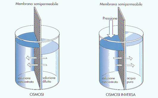 Depurazione dell'acqua con l'osmosi inversa
